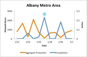 Albany Metro Area_final w snowflake