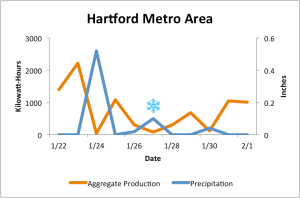 Hartford Metro Area_final with snowflake