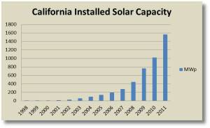 Source: Solar Power Growth Trends Per State in the USA, Live Green, Jan 2013