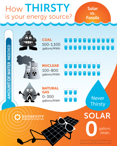 how thirsty is your energy source, an infographic